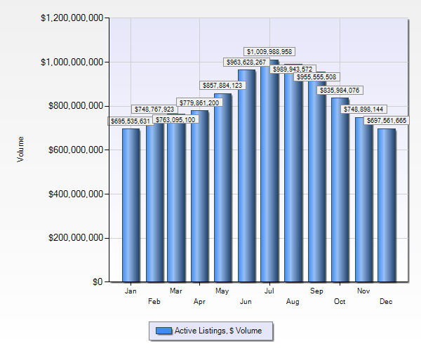 Chart of Active listings